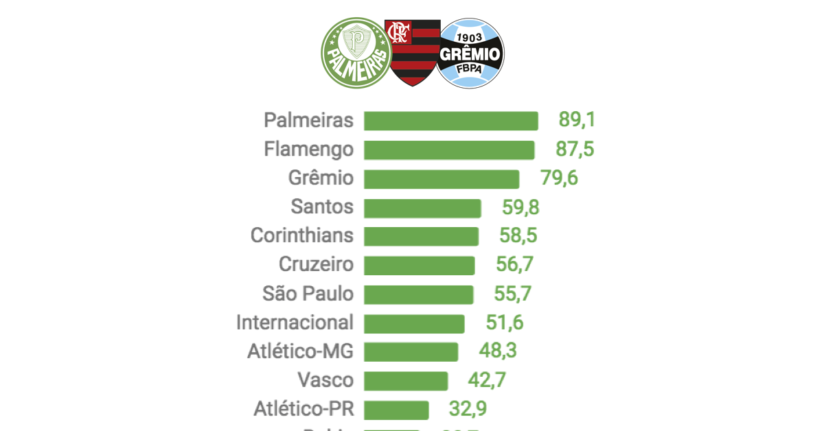 valor-mercado-times-brasileirao-2018