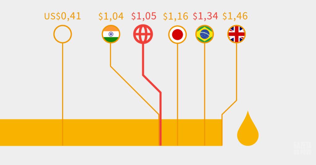 Custo do combustível no Brasil é um dos mais caros do mundo