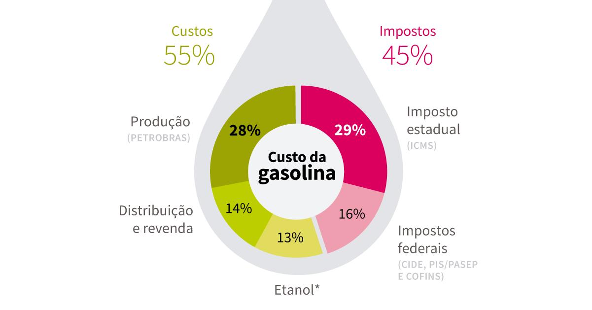 Composição do custo da gasolina, 45% de impostos