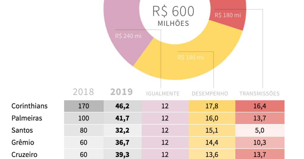 infográfico-cota-tv-aberta-brasileirao-2019