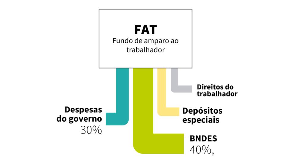 infografico-destino-recursos-fat-fundo-de-amparo-trabalhador