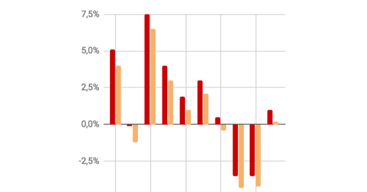 gráfico do pib per capita de 2008 a 2017